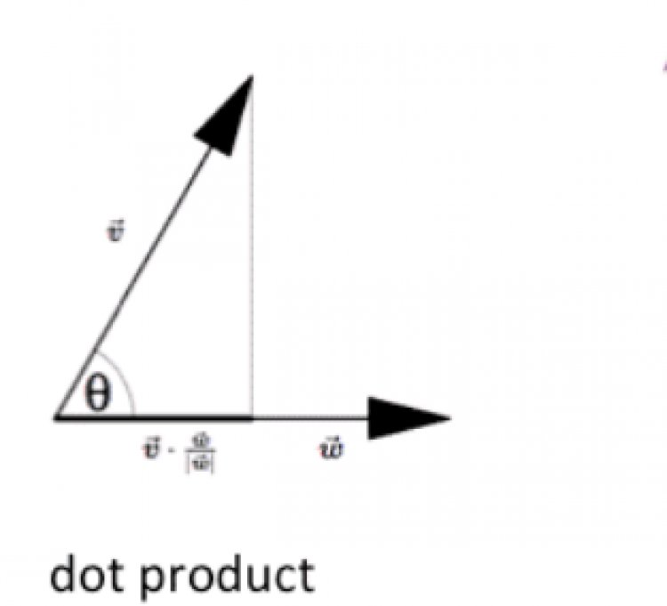 How to find dot product and cross product using vectors magnitude?
